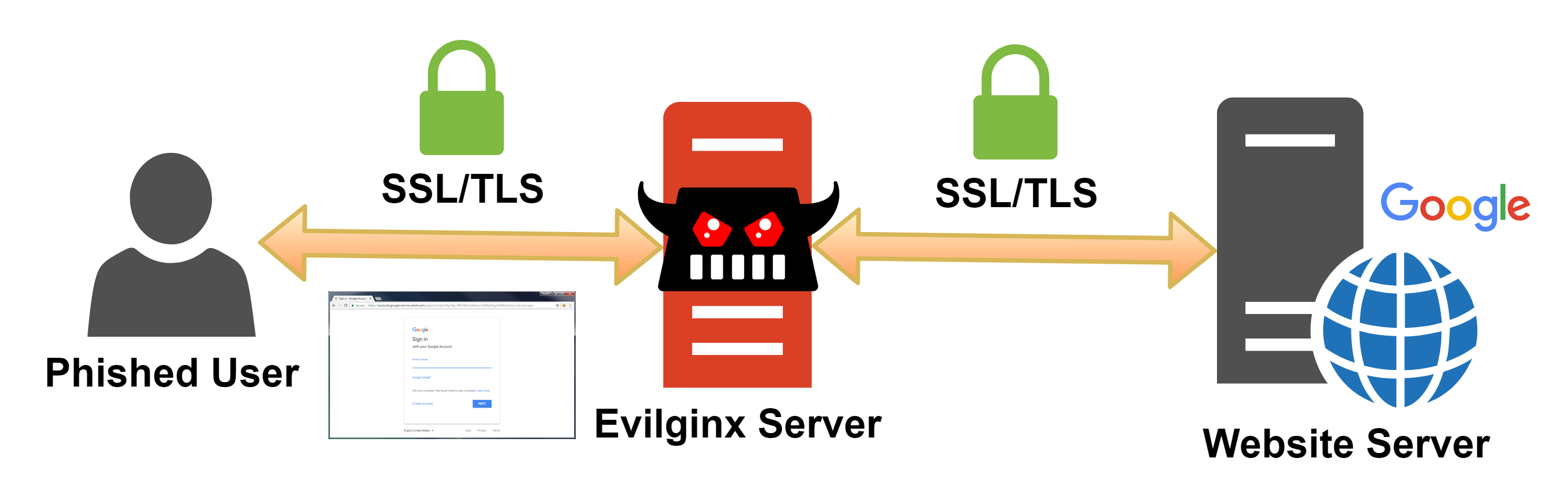 Diagram of Evilginx in the middle proxying the connection